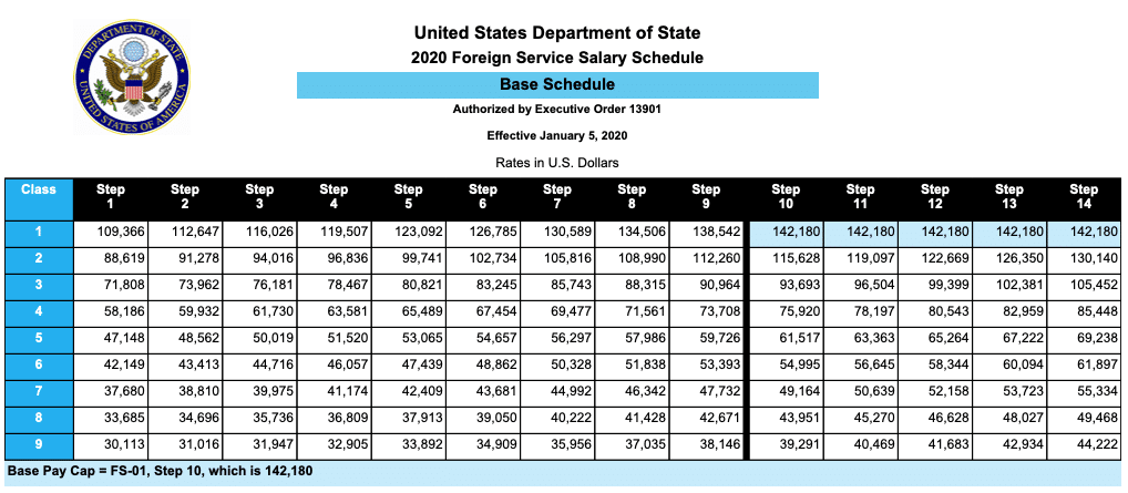 table of Foreign Service base pay