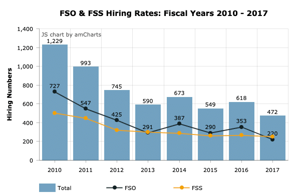 FSO__FSS__and_Consular_Fellows_2017_Fiscal_Year_Hiring_Rates_-_Path_to_Foreign_Service